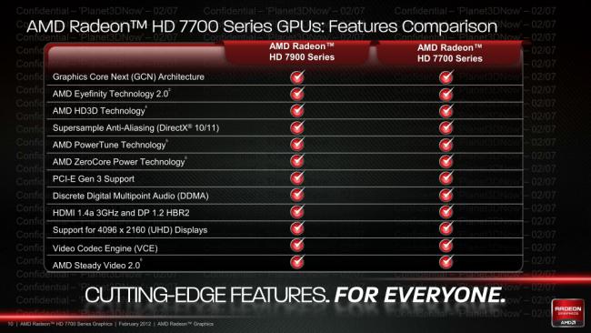 AMD Radeon HD 7700