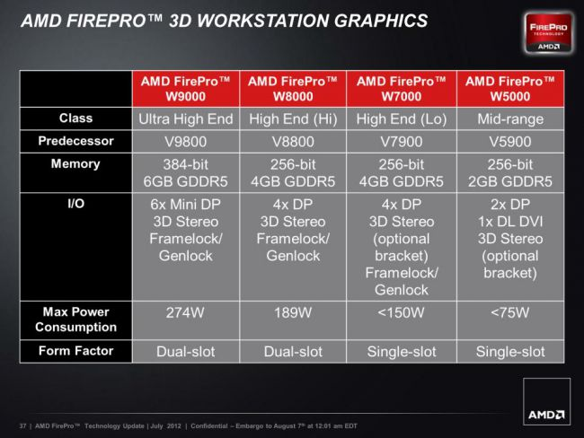 AMD FirePro - GCN-Generation