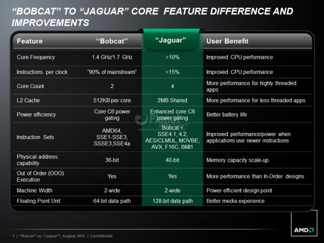Vergleich: AMD Bobcat vs. Jaguar