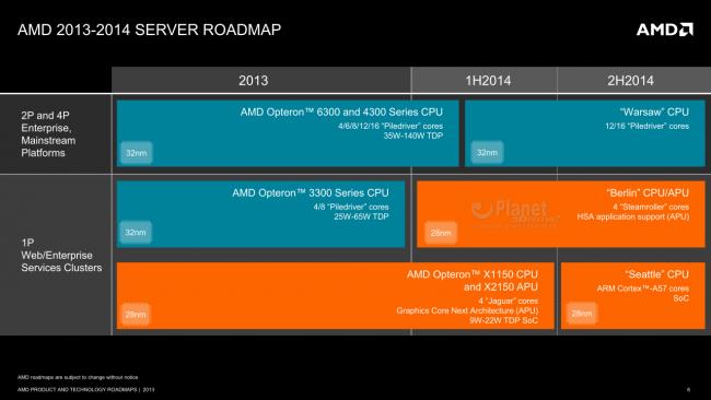 AMD Opteron Roadmap 2014