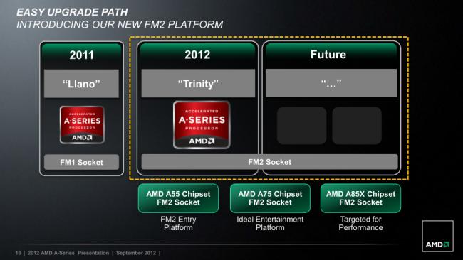 FM2-Plattform - Kompatibilität