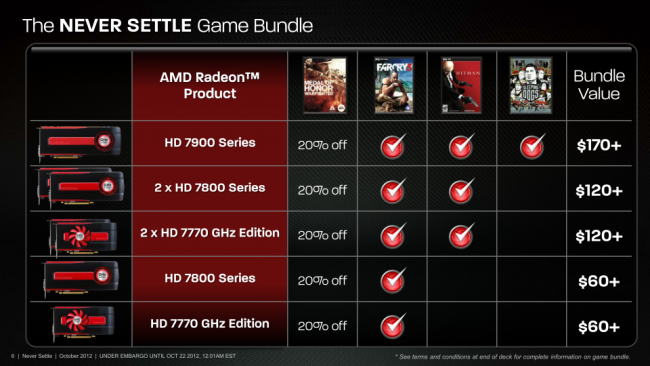 AMD Never-Settle-Game-Bundle und -Treiber