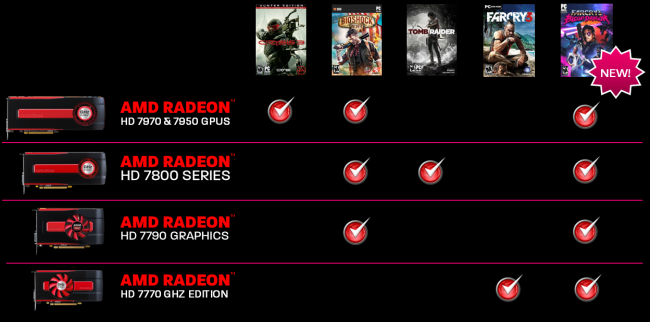 Never Settle Reloaded Bundle um Far Cry 3 Blood Dragon erweitert