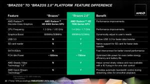 AMD Brazos 2.0