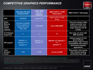 AMD FirePro A300 APU-Serie