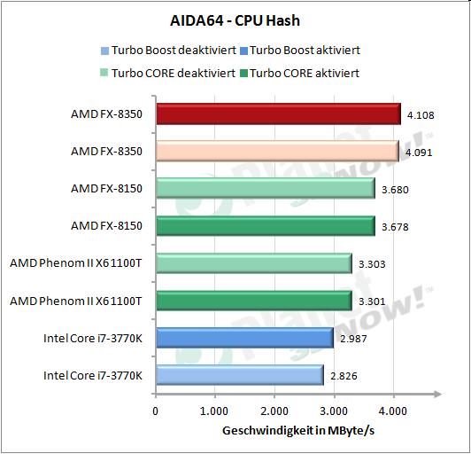 CPU Hash