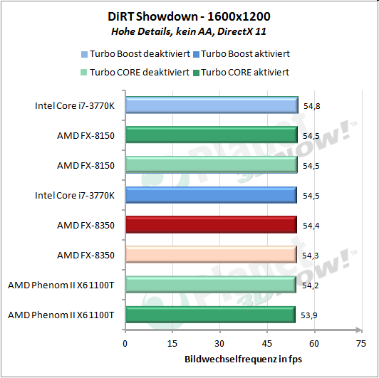 DiRT Showdown 1600x1200