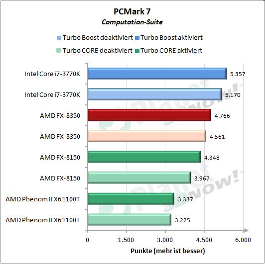 PCMark 7 Computation-Suite
