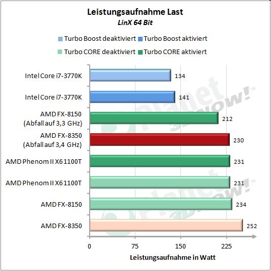 Leistungsaufnahme LinX 64 Bit