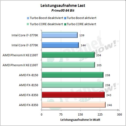 Leistungsaufnahme Prime95 64 Bit