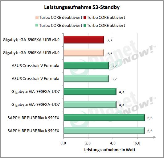 Leistungsaufnahme während S3-Standby