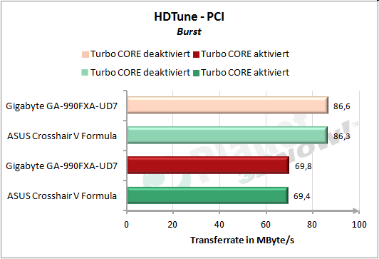HDTune: PCI Burst