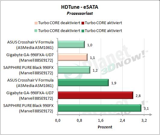 HDTune: eSATA Prozessorlast