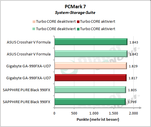 PCMark 7 System-Storage-Suite