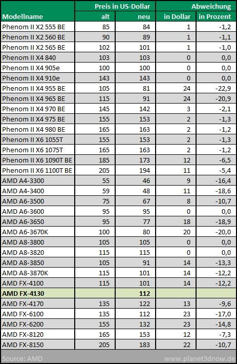 Preisanpassungen CPUs August 2012