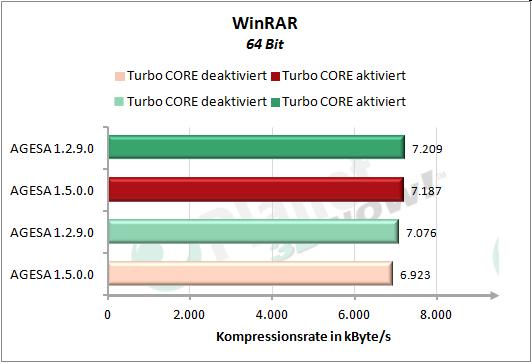Performance AGESA-Code - WinRAR