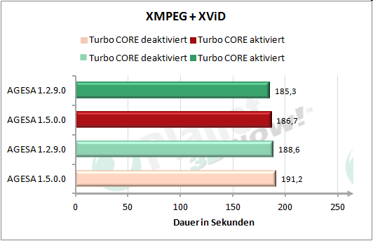 Performance AGESA-Code - XMPEG + XViD