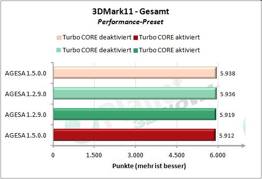 Performance AGESA-Code - 3DMark 11 Performance Preset Gesamt