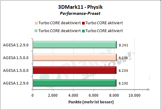 Performance AGESA-Code - 3DMark 11 Performance Preset Physik