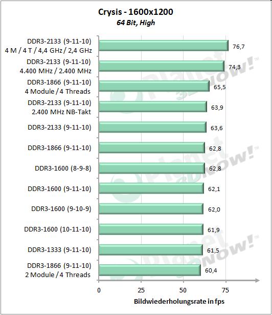 Gesamtübersicht - Crysis 1600x1200