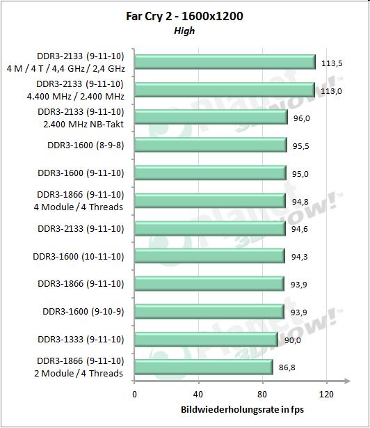 Gesamtübersicht - Far Cry 2 1600x1200