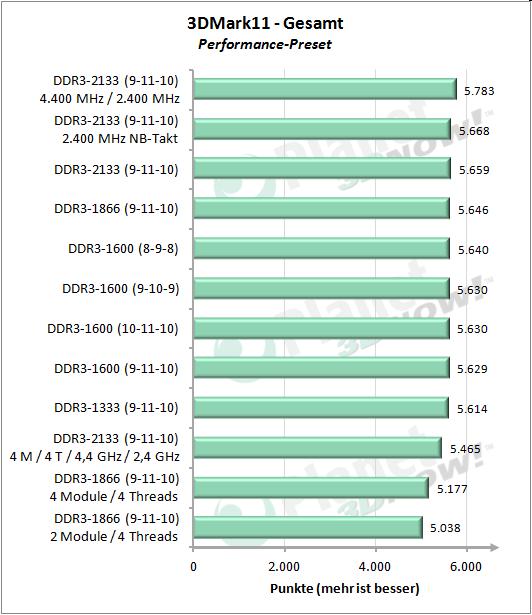 Gesamtübersicht - 3DMark 11 Performance - Gesamt