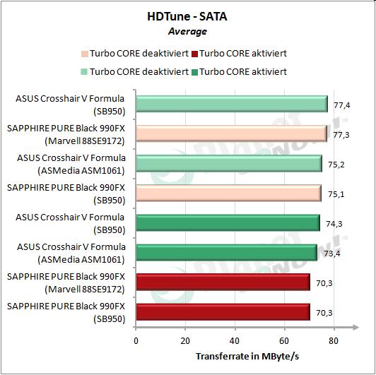 HDTune: SATA linear