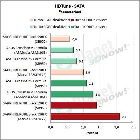 HDTune: SATA Prozessorlast