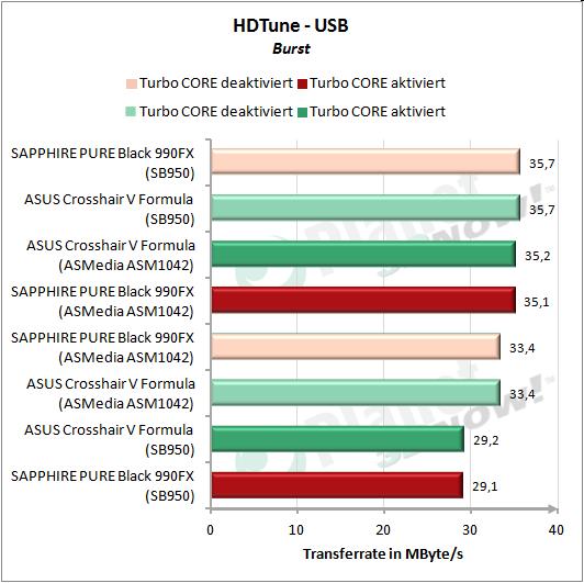 HDTune: USB Burst