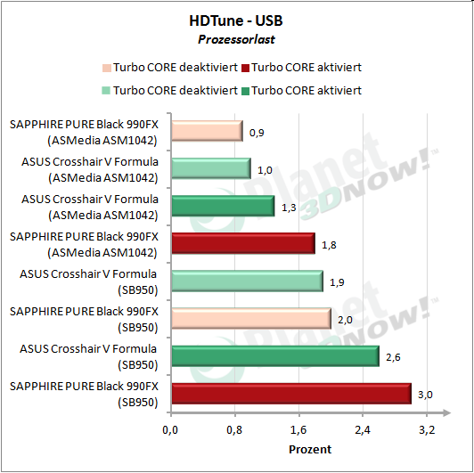 HDTune: USB Prozessorlast