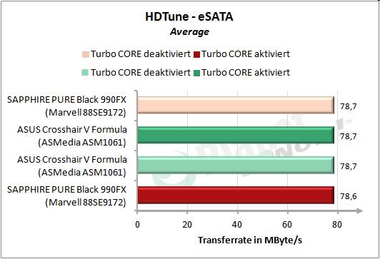 HDTune: eSATA linear