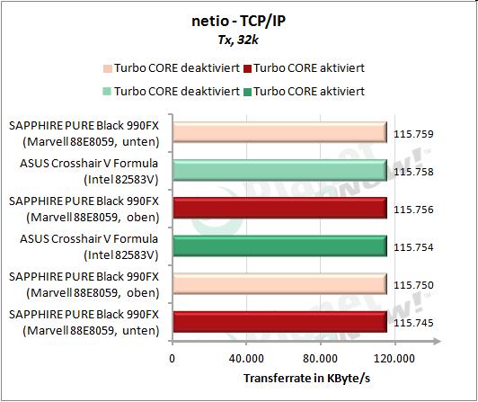 Netzwerkbandbreite Windows - Tx
