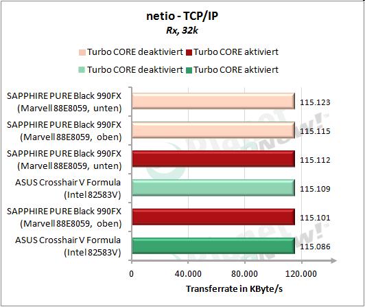 Netzwerkbandbreite Windows - Rx