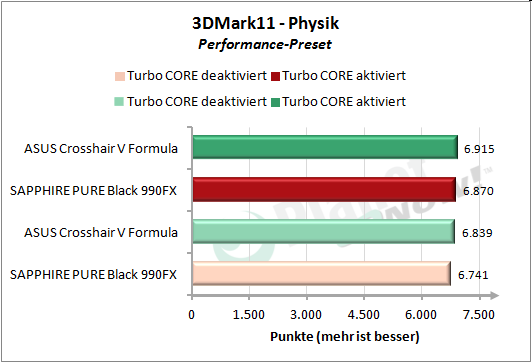 3DMark 11 Performance Physik/CPU