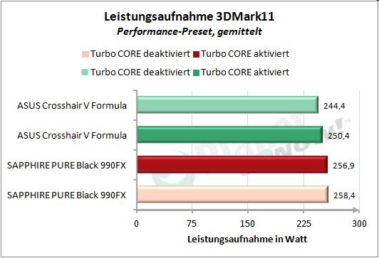 Leistungsaufnahme 3DMark11, Performance-Preset