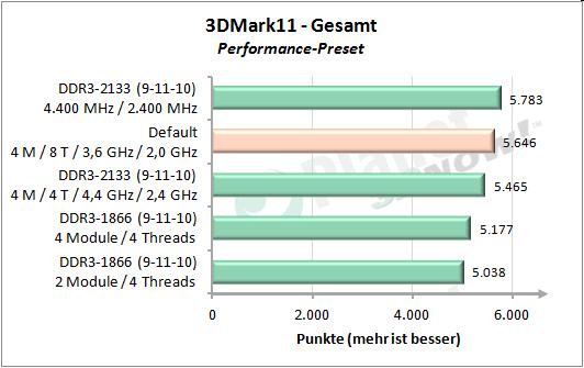Module/Cores - 3DMark 11 Performance - Gesamt
