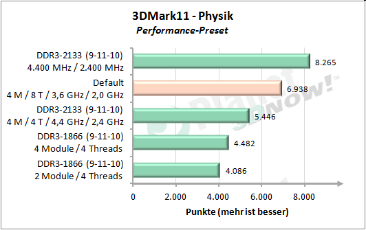 Module/Cores - 3DMark 11 Performance Physik