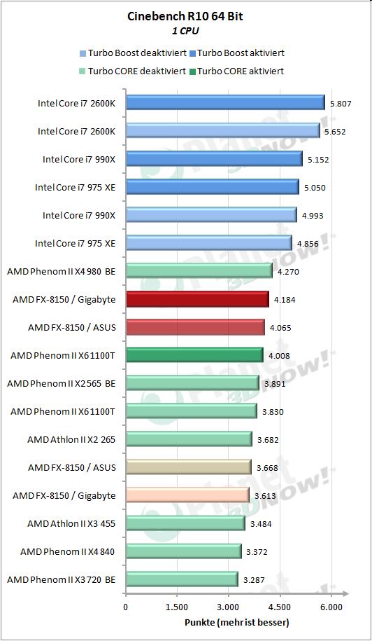Cinebench 10 1 CPU