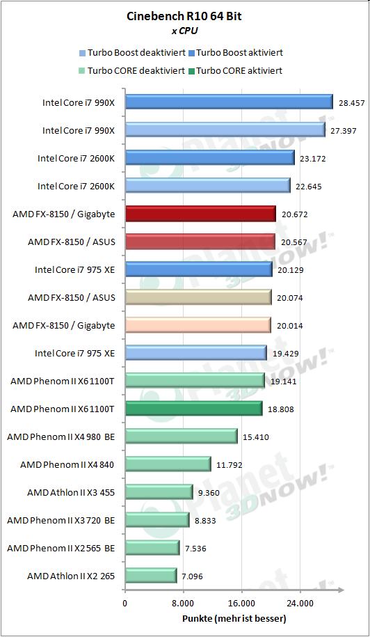 Cinebench 10 x CPU