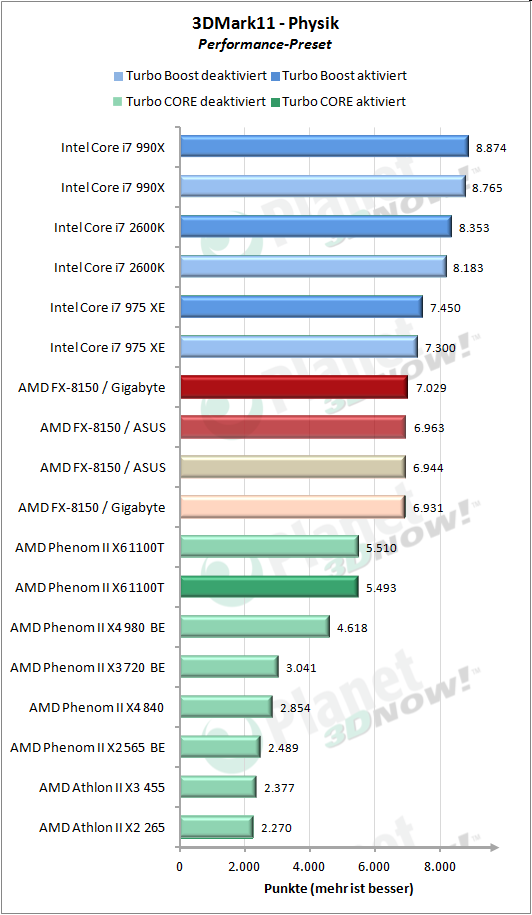 3DMark 11 Performance Physik/CPU