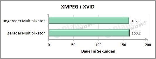 Performance mit geradem und ungeradem Multiplikator - XMPEG + XViD