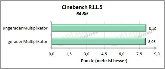 Performance mit geradem und ungeradem Multiplikator - Cinebench R11.5