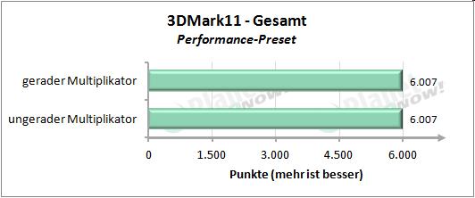 Performance mit geradem und ungeradem Multiplikator - 3DMark 11 Performance Preset Gesamt