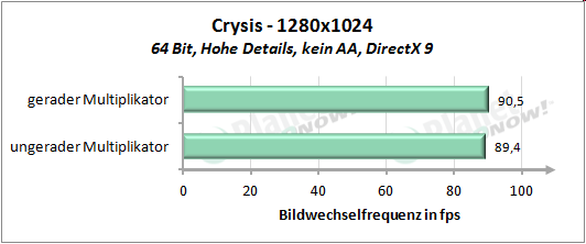 Performance mit geradem und ungeradem Multiplikator - Crysis 1280x1024