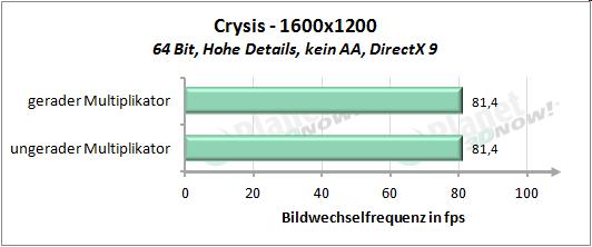 Performance mit geradem und ungeradem Multiplikator - Crysis 1600x1200