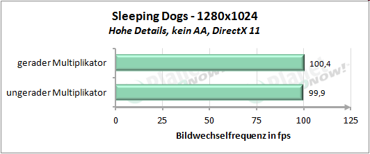 Performance mit geradem und ungeradem Multiplikator - Sleeping Dogs 1280x1024