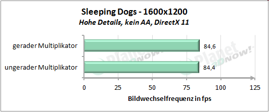 Performance mit geradem und ungeradem Multiplikator - Sleeping Dogs 1600x1200