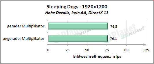 Performance mit geradem und ungeradem Multiplikator - Sleeping Dogs 1920x1200
