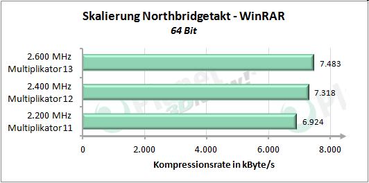 Performance-Skalierung mit erhöhtem Northbridgetakt - WinRAR