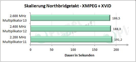 Performance-Skalierung mit erhöhtem Northbridgetakt - XMPEG + XViD